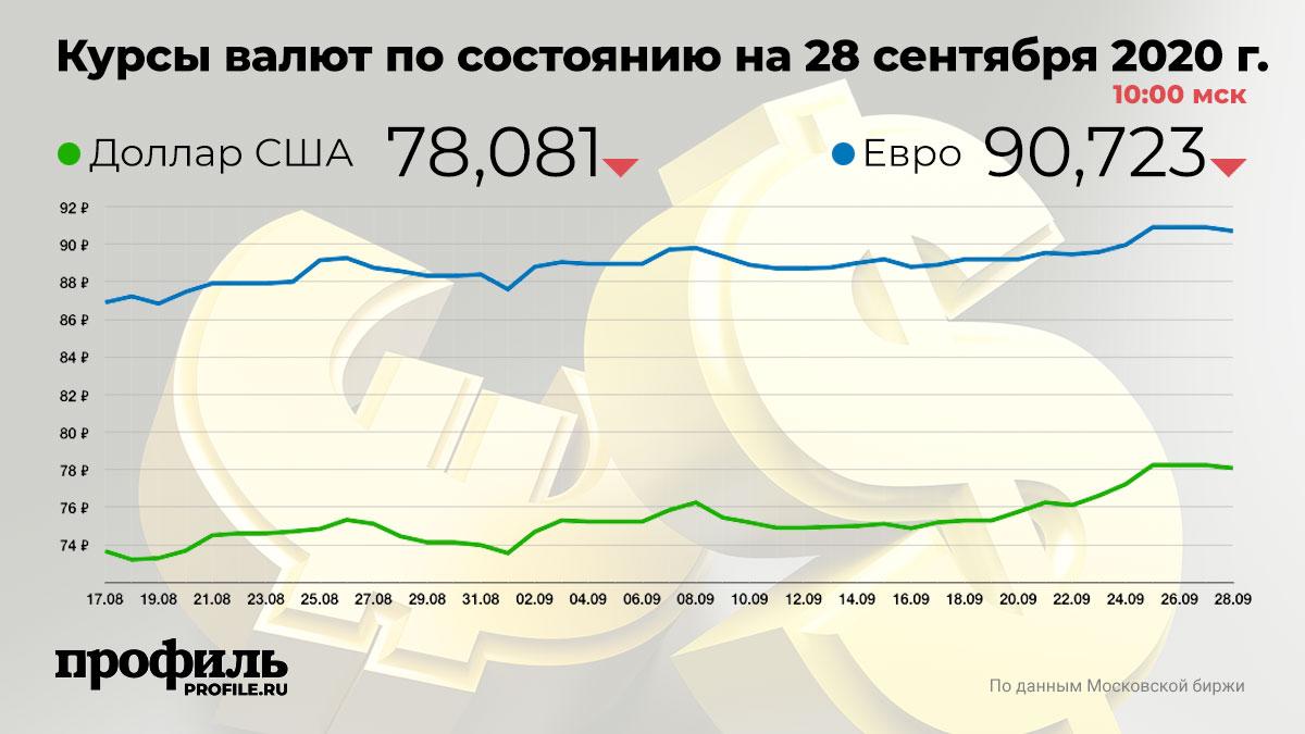 Курсы валют по состоянию на 28 сентября 2020 г. 10:00 мск