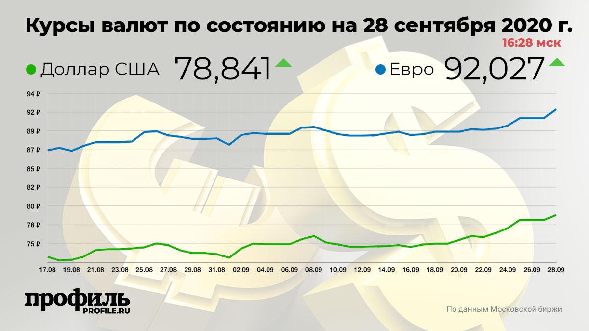 Курсы валют по состоянию на 28 сентября 2020 г. 16:28 мск