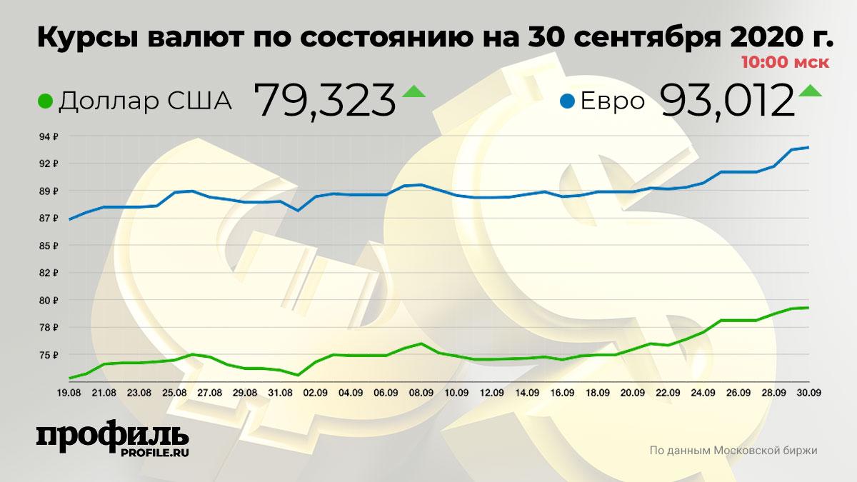 Курсы валют по состоянию на 30 сентября 2020 г. 10:00 мск