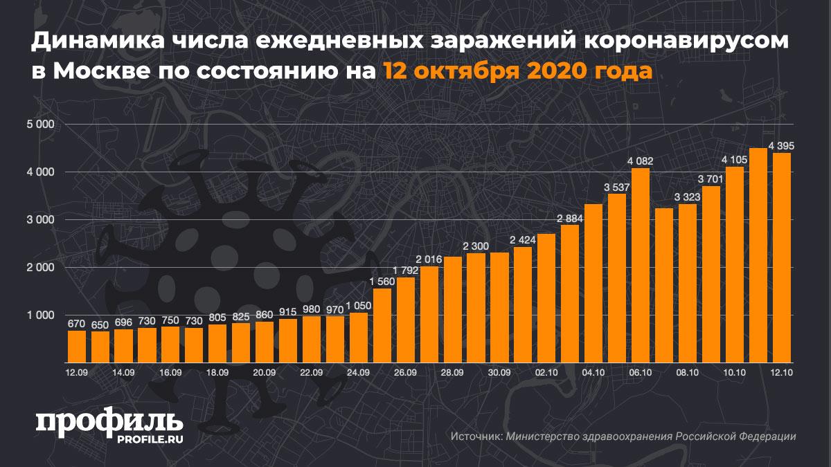 Динамика числа ежедневных заражений коронавирусом в Москве по состоянию на 12 октября 2020 года