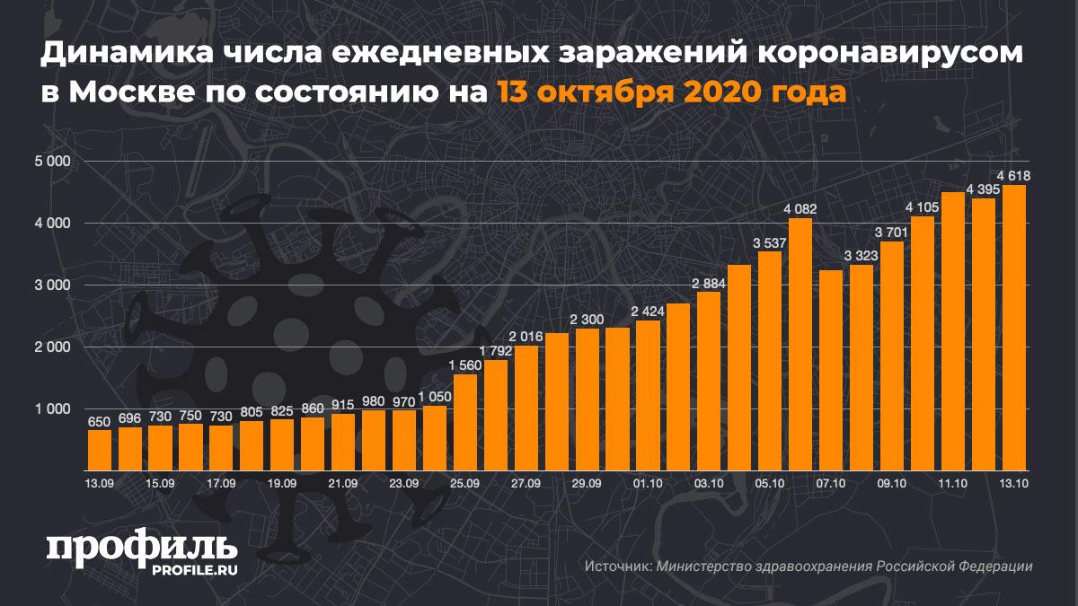 Динамика числа ежедневных заражений коронавирусом в Москве по состоянию на 13 октября 2020 года