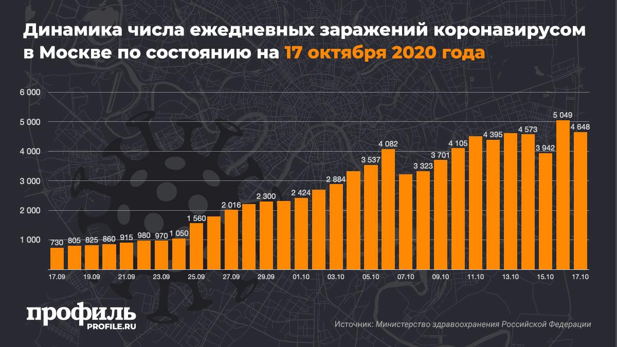 Динамика числа ежедневных заражений коронавирусом в Москве по состоянию на 17 октября 2020 года