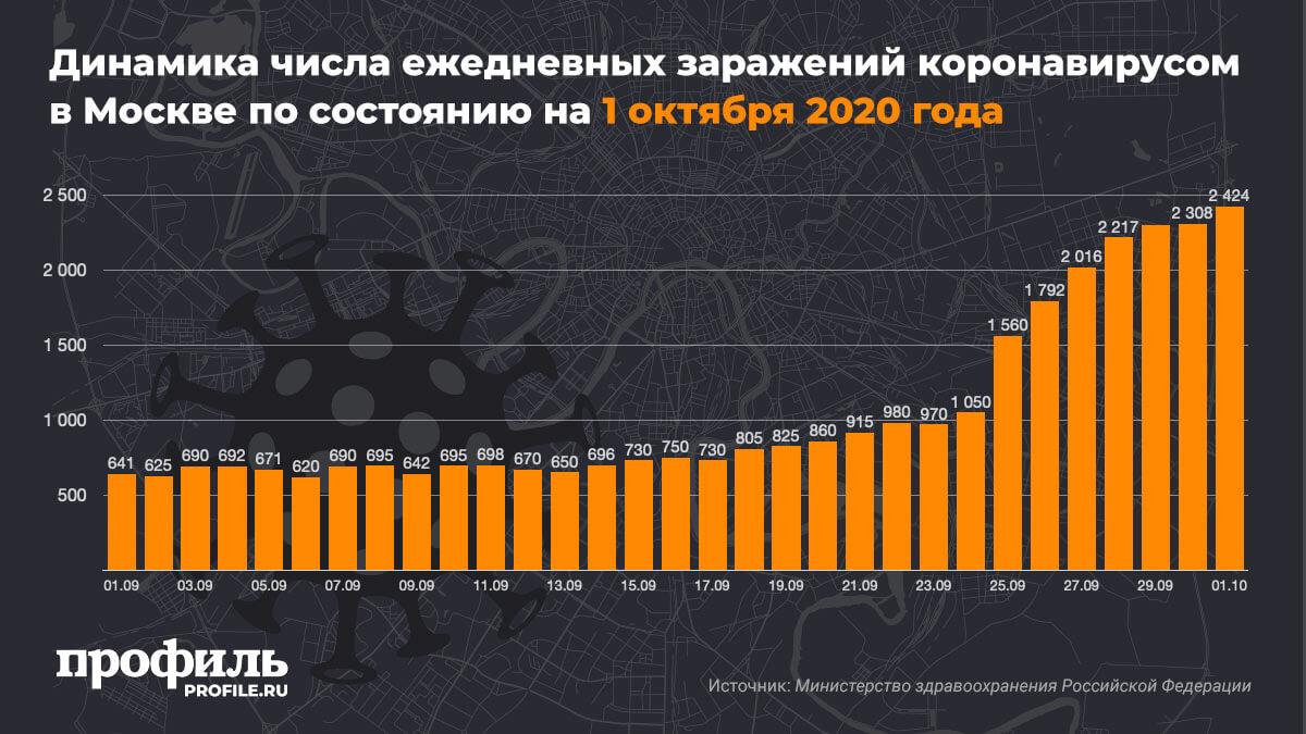 Динамика числа ежедневных заражений коронавирусом в Москве по состоянию на 1 октября 2020 года