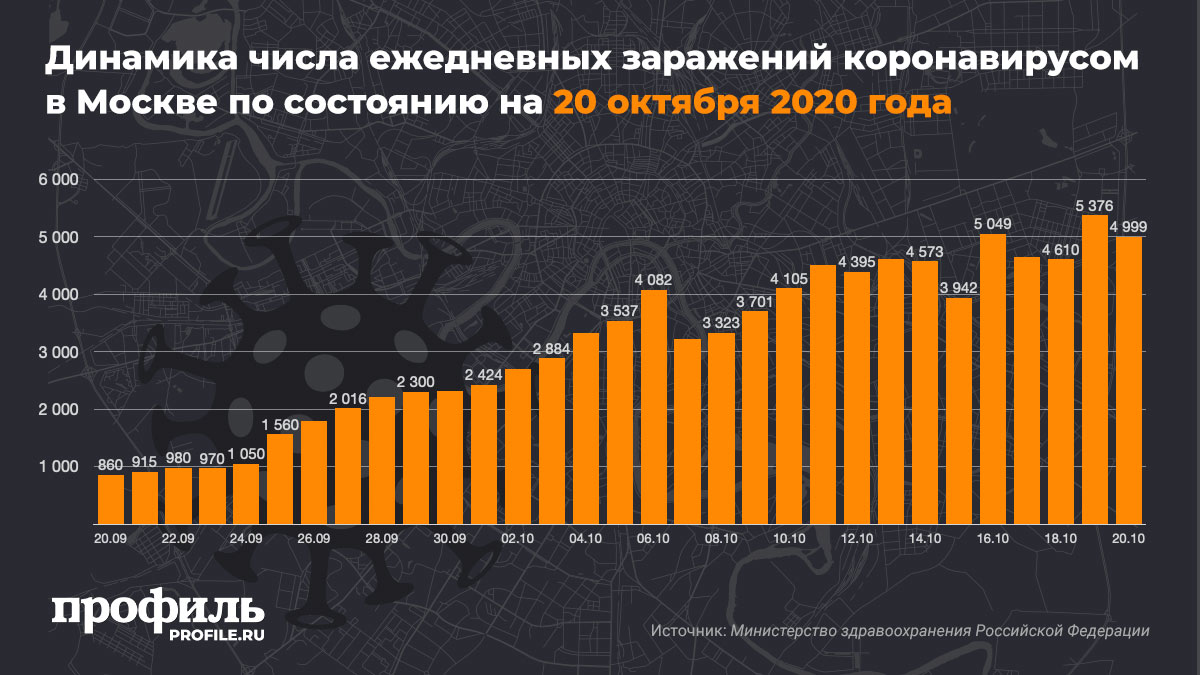 Динамика числа ежедневных заражений коронавирусом в Москве по состоянию на 20 октября 2020 года