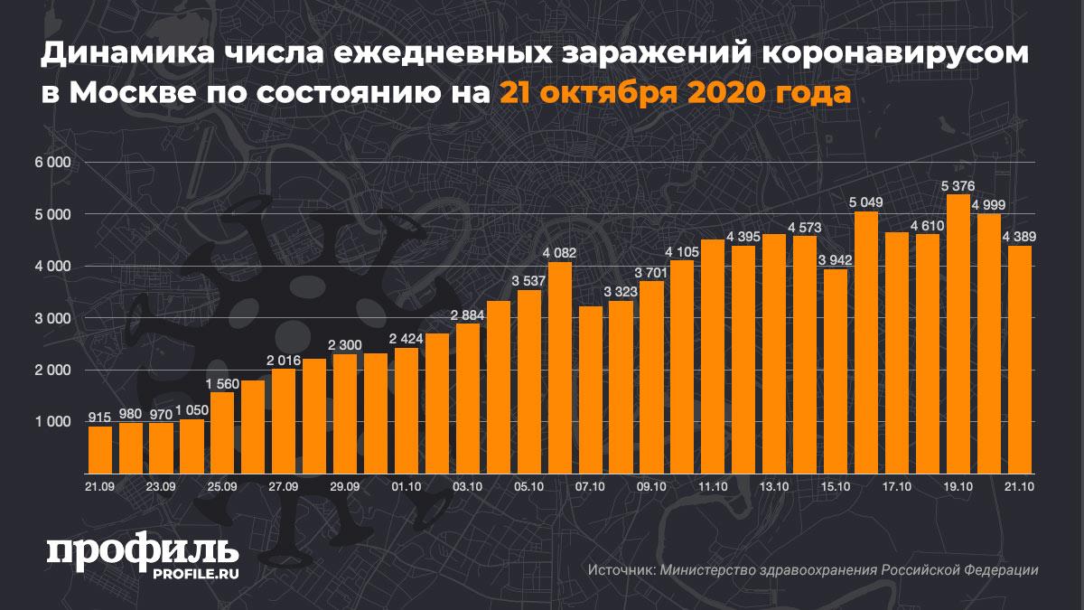 Динамика числа ежедневных заражений коронавирусом в Москве по состоянию на 21 октября 2020 года