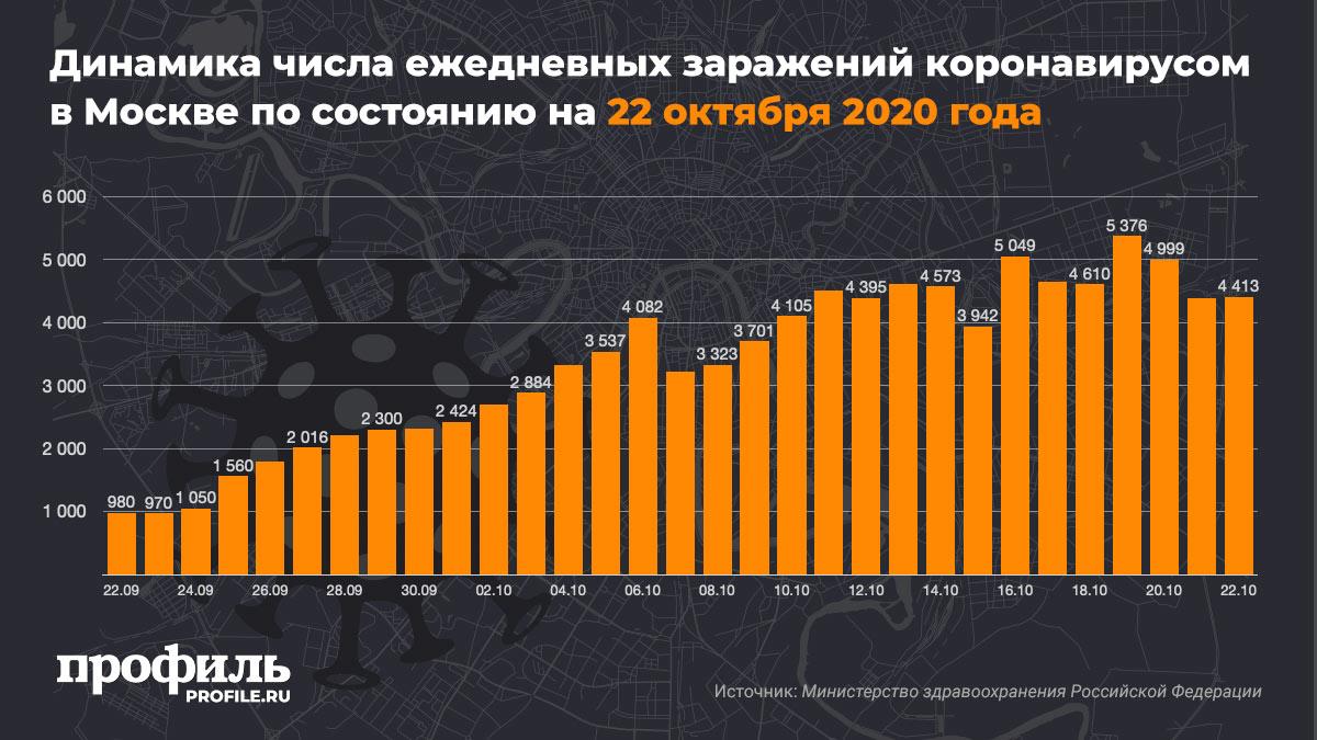 Динамика числа ежедневных заражений коронавирусом в Москве по состоянию на 22 октября 2020 года