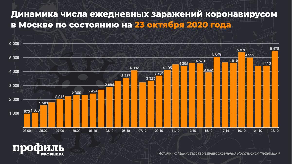 Динамика числа ежедневных заражений коронавирусом в Москве по состоянию на 23 октября 2020 года