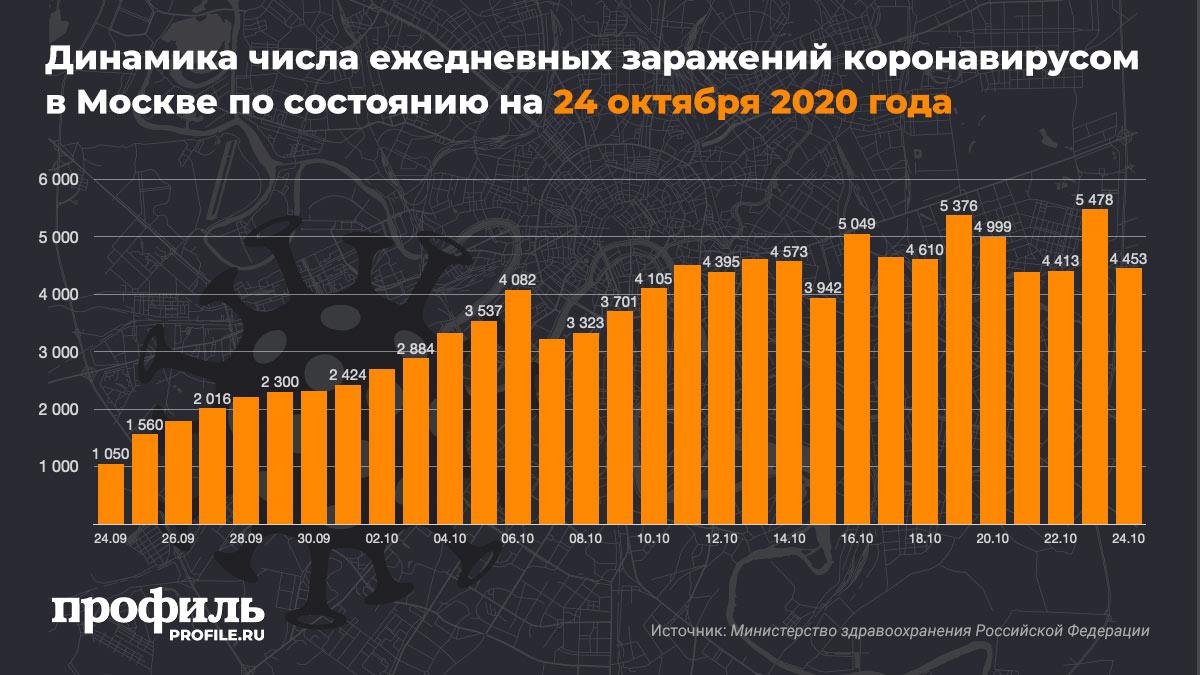 Динамика числа ежедневных заражений коронавирусом в Москве по состоянию на 24 октября 2020 года