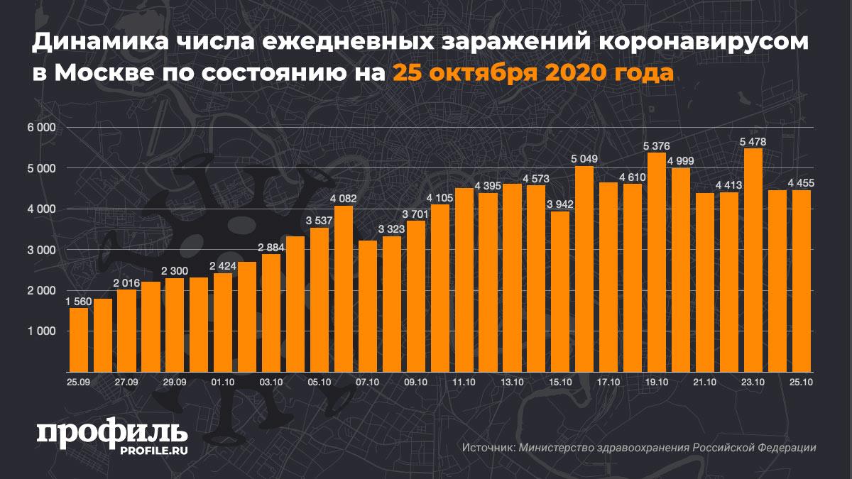 Динамика числа ежедневных заражений коронавирусом в Москве по состоянию на 25 октября 2020 года