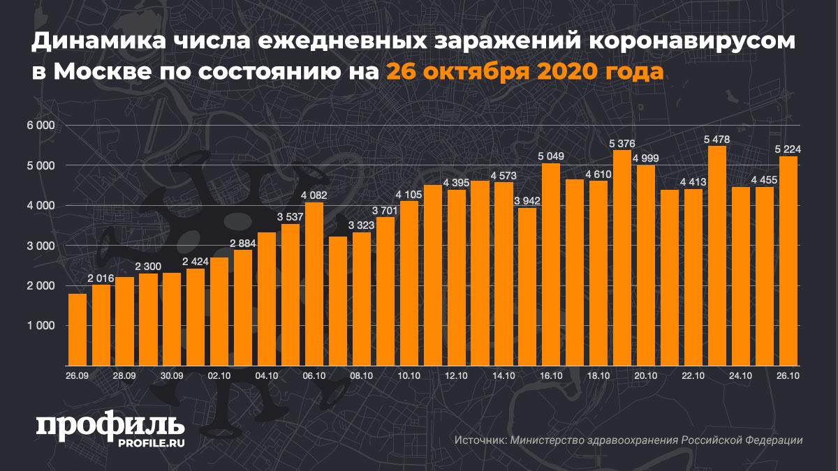 Динамика числа ежедневных заражений коронавирусом в Москве по состоянию на 26 октября 2020 года