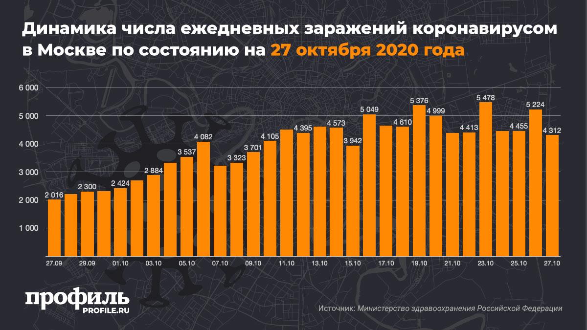 Динамика числа ежедневных заражений коронавирусом в Москве по состоянию на 27 октября 2020 года