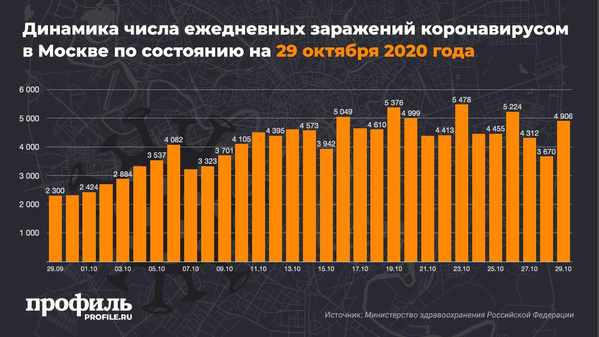 Динамика числа ежедневных заражений коронавирусом в Москве по состоянию на 29 октября 2020 года