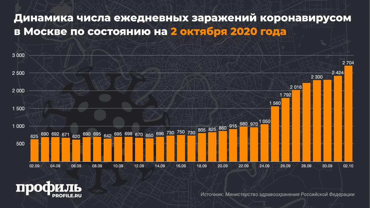 Динамика числа ежедневных заражений коронавирусом в Москве по состоянию на 2 октября 2020 года