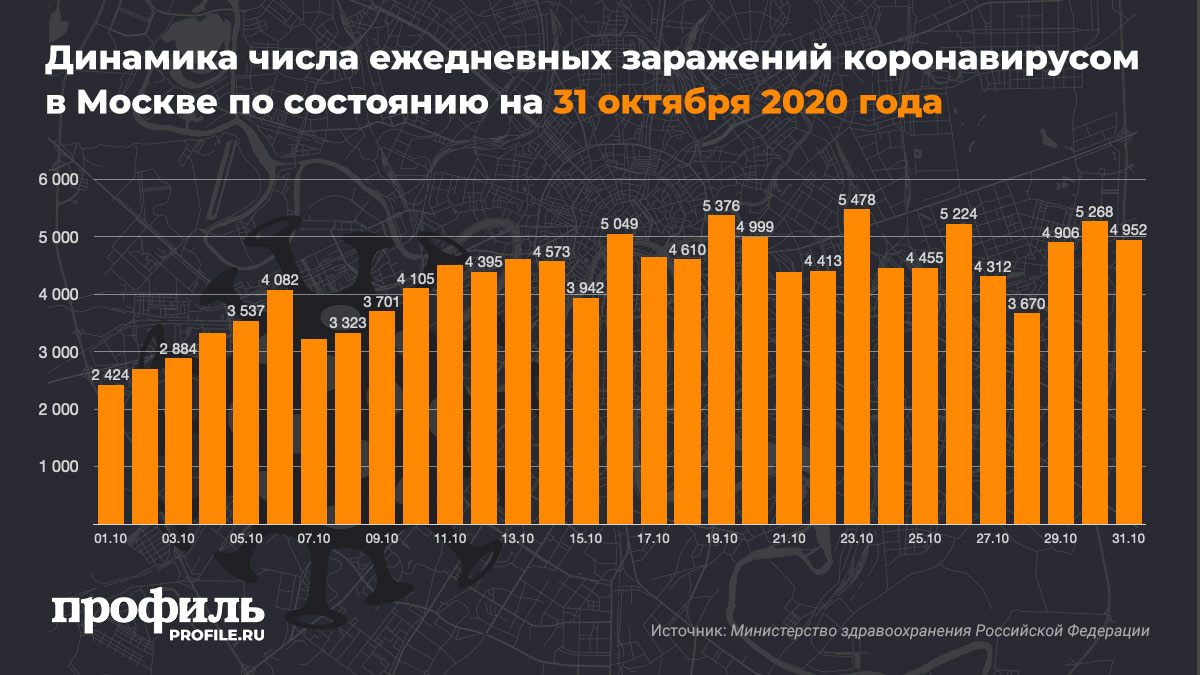 Динамика числа ежедневных заражений коронавирусом в Москве по состоянию на 31 октября 2020 года