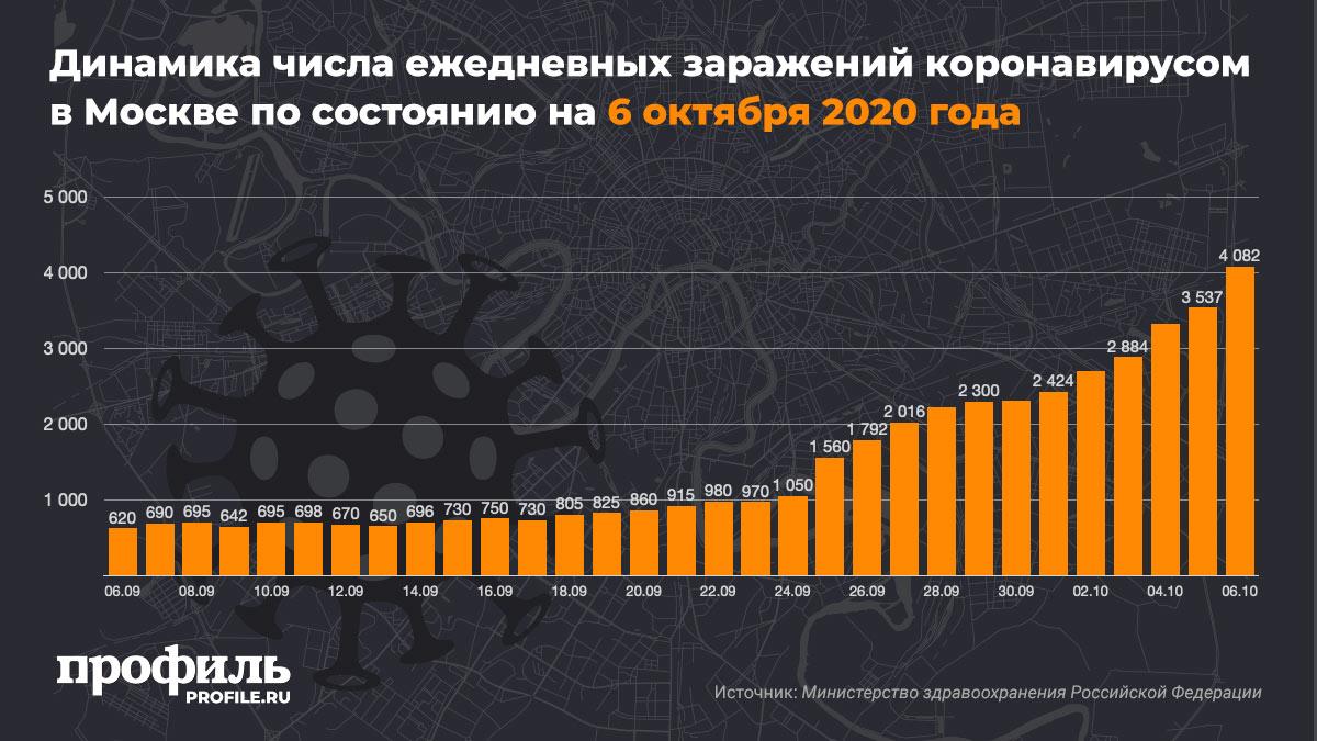 Динамика числа ежедневных заражений коронавирусом в Москве по состоянию на 6 октября 2020 года