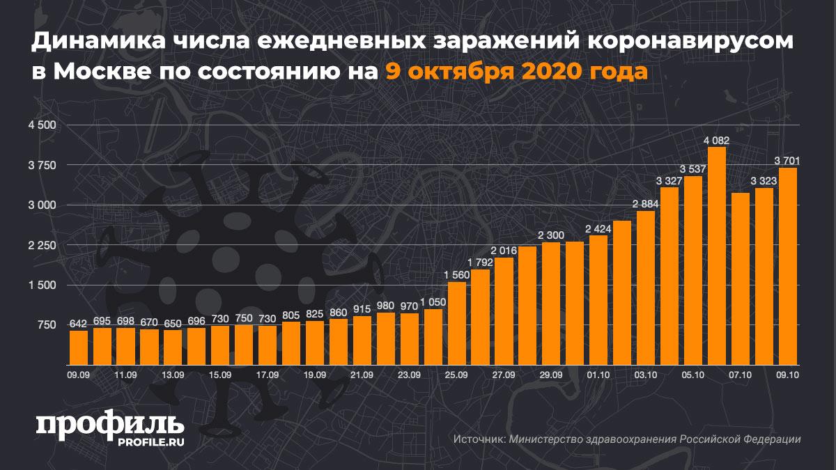 Динамика числа ежедневных заражений коронавирусом в Москве по состоянию на 9 октября 2020 года