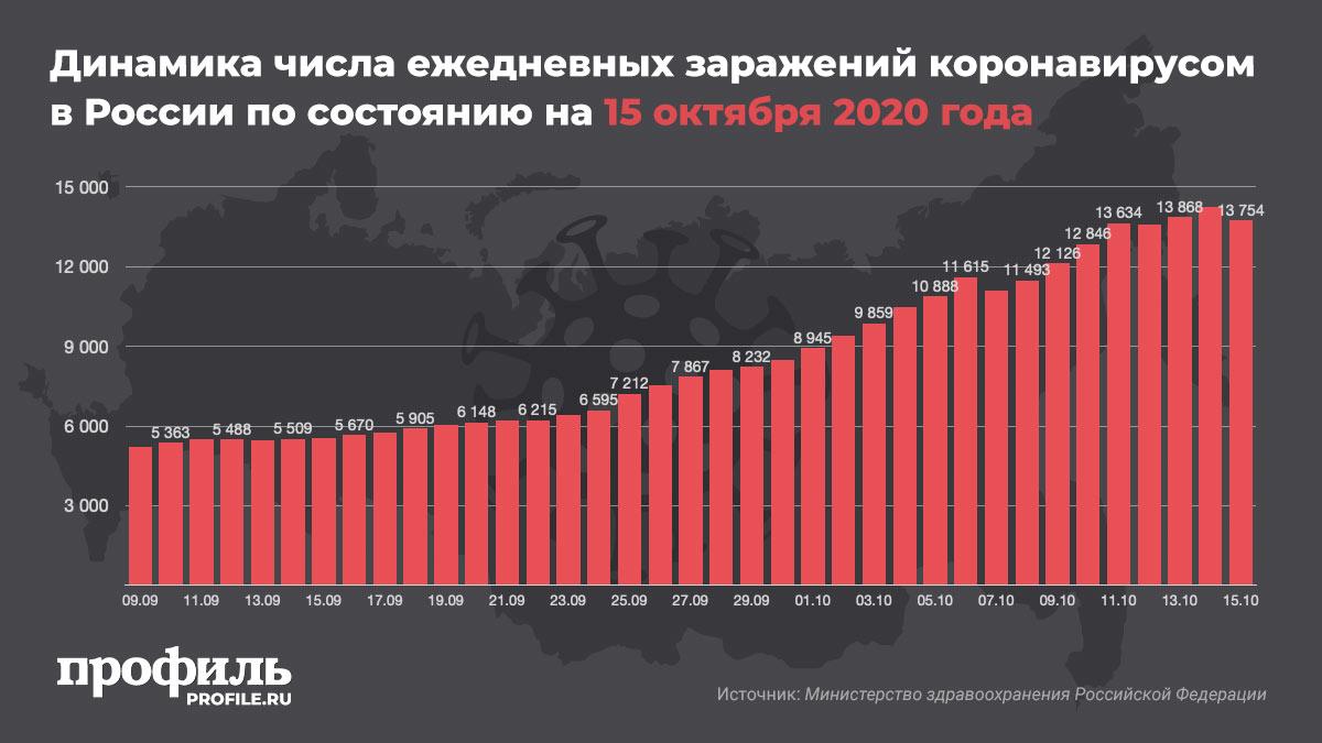 Динамика числа ежедневных заражений коронавирусом в Россия по состоянию на 15 октября 2020 года