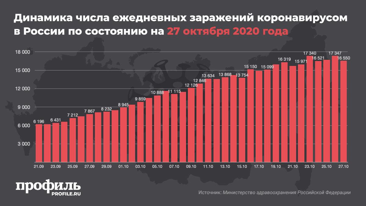 Динамика числа ежедневных заражений коронавирусом в России по состоянию на 27 октября 2020 года