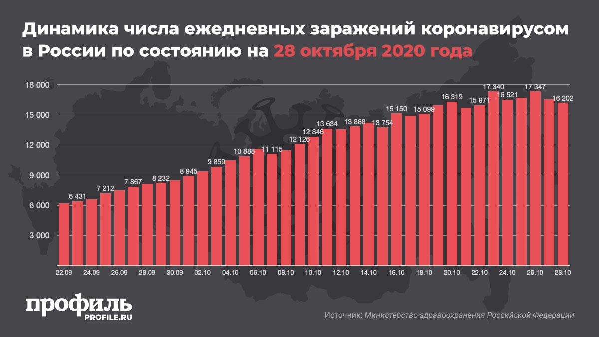 Динамика числа ежедневных заражений коронавирусом в России по состоянию на 28 октября 2020 года