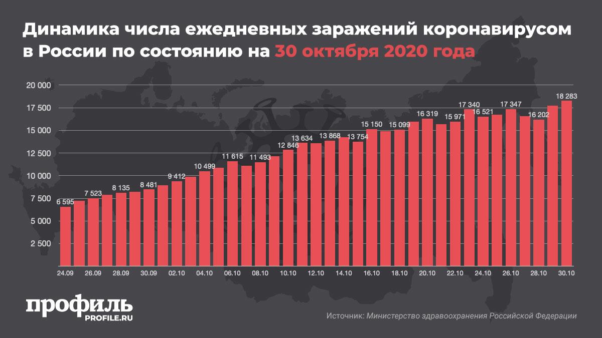 Динамика числа ежедневных заражений коронавирусом в России по состоянию на 30 октября 2020 года