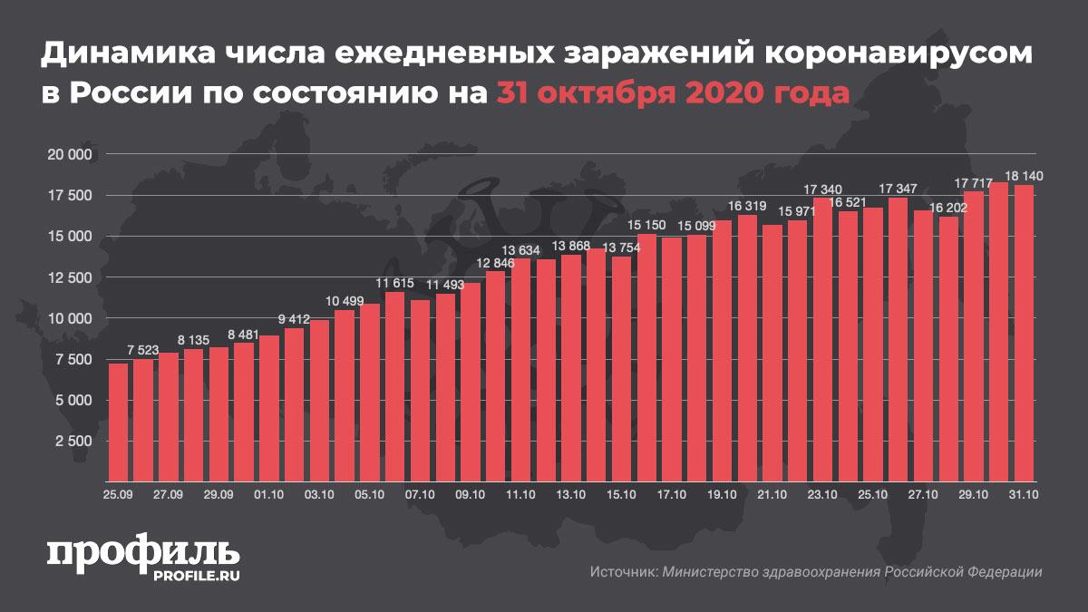 Динамика числа ежедневных заражений коронавирусом в России по состоянию на 31 октября 2020 года