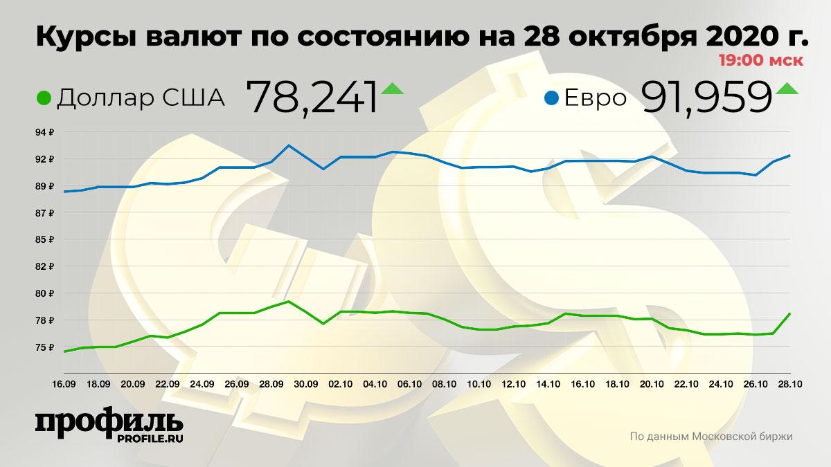 Курсы валют по состоянию на 28 октября 2020 г. 19:00 мск