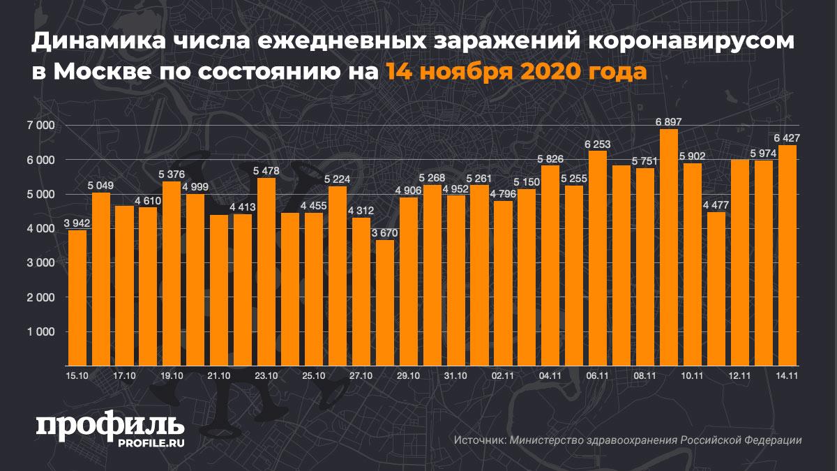 Динамика числа ежедневных заражений коронавирусом в Москве по состоянию на 14 ноября 2020 года