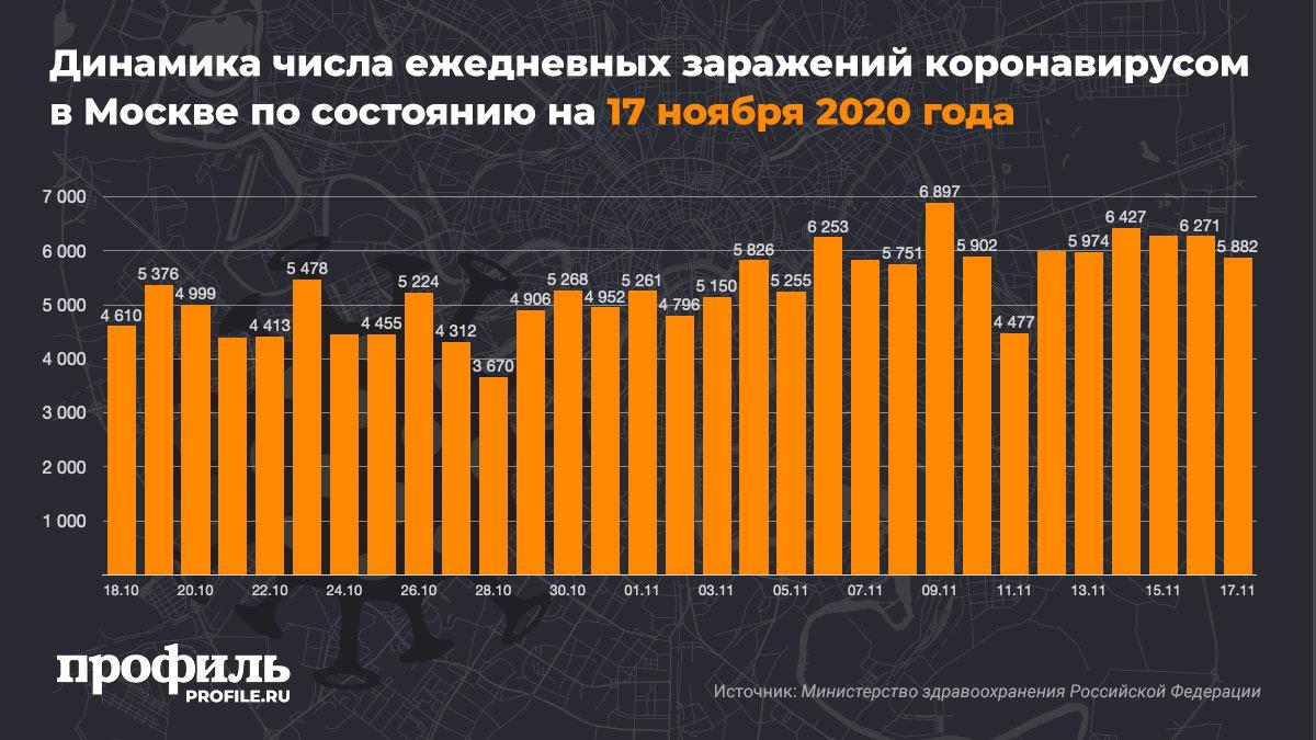 Динамика числа ежедневных заражений коронавирусом в Москве по состоянию на 17 ноября 2020 года
