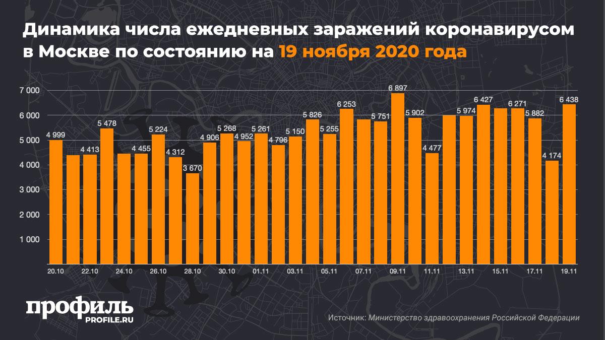Динамика числа ежедневных заражений коронавирусом в Москве по состоянию на 19 ноября 2020 года