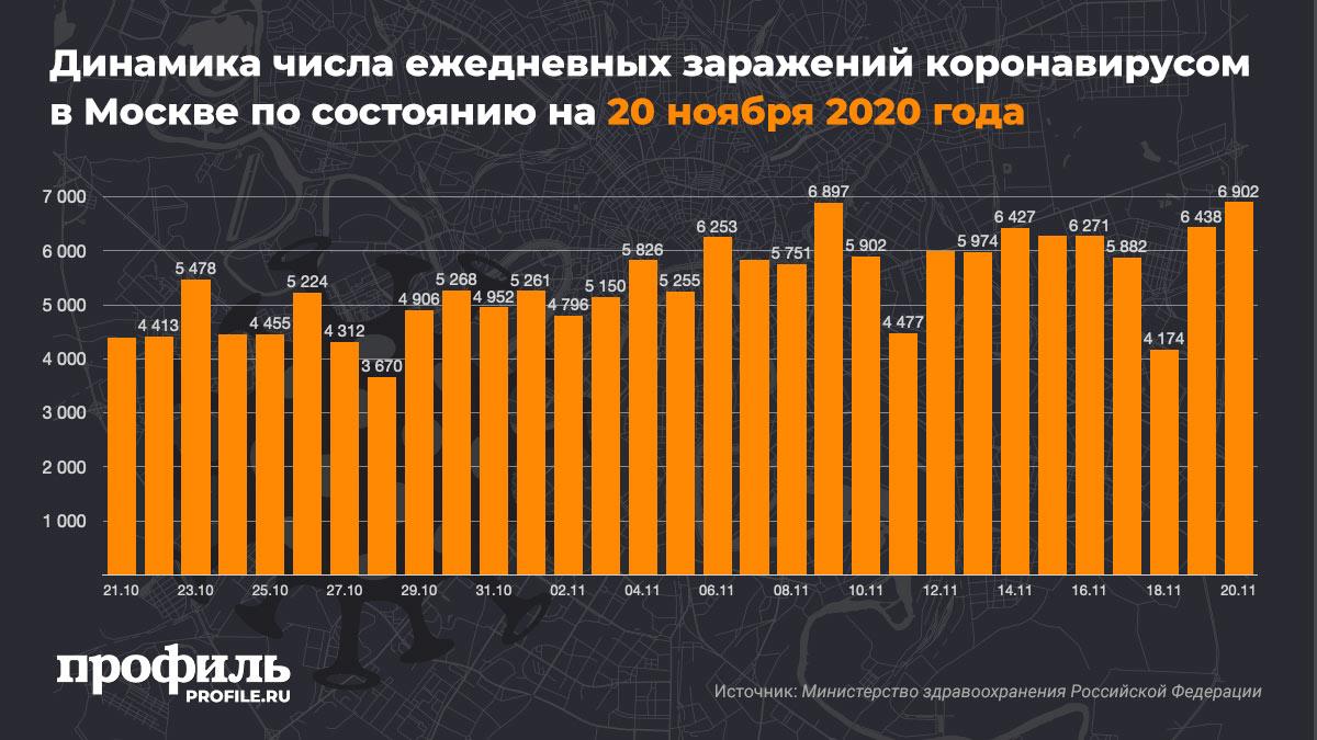 Динамика числа ежедневных заражений коронавирусом в Москве по состоянию на 20 ноября 2020 года
