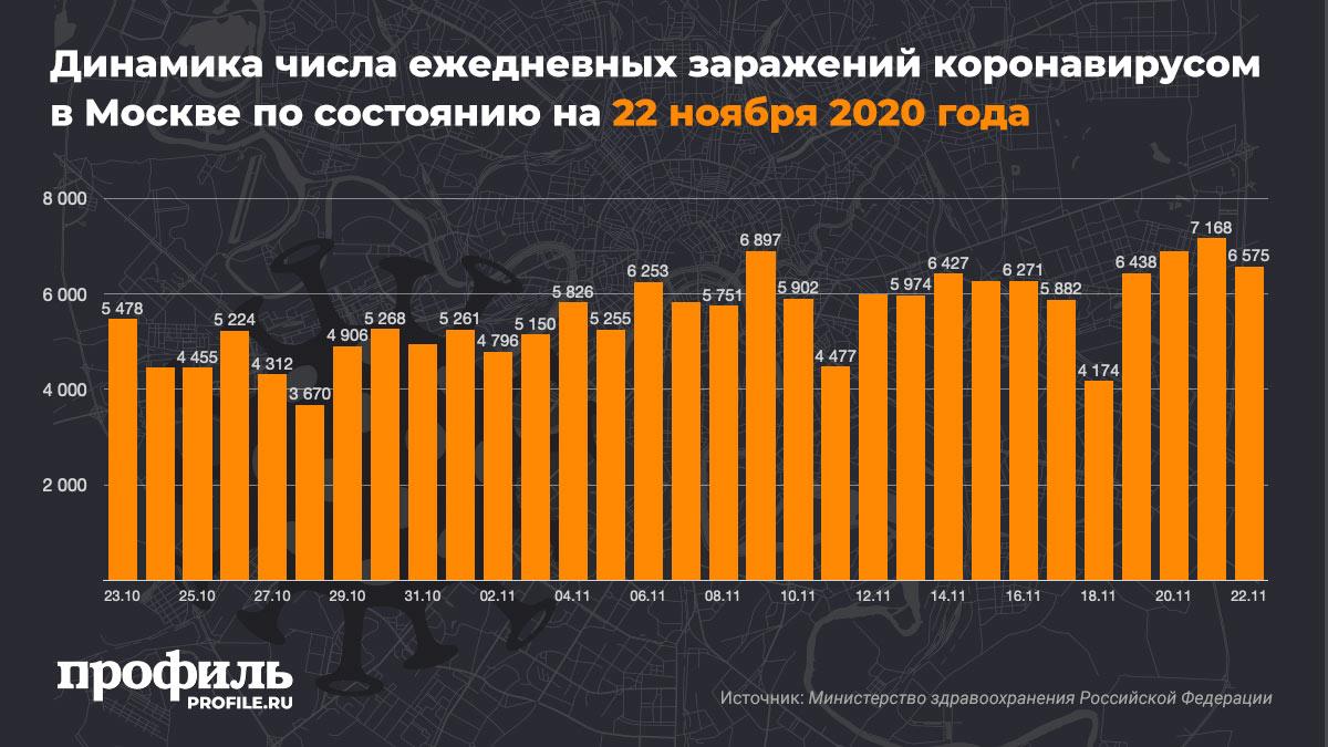 Динамика числа ежедневных заражений коронавирусом в Москве по состоянию на 22 ноября 2020 года