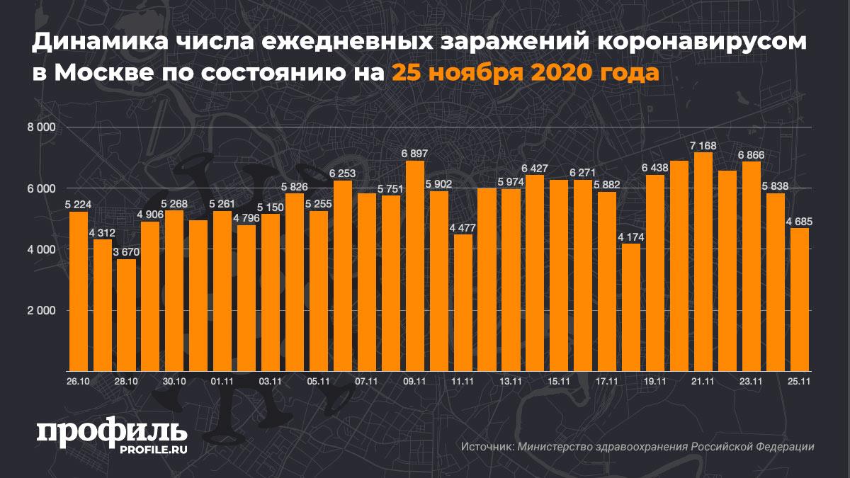 Динамика числа ежедневных заражений коронавирусом в Москве по состоянию на 24 ноября 2020 года
