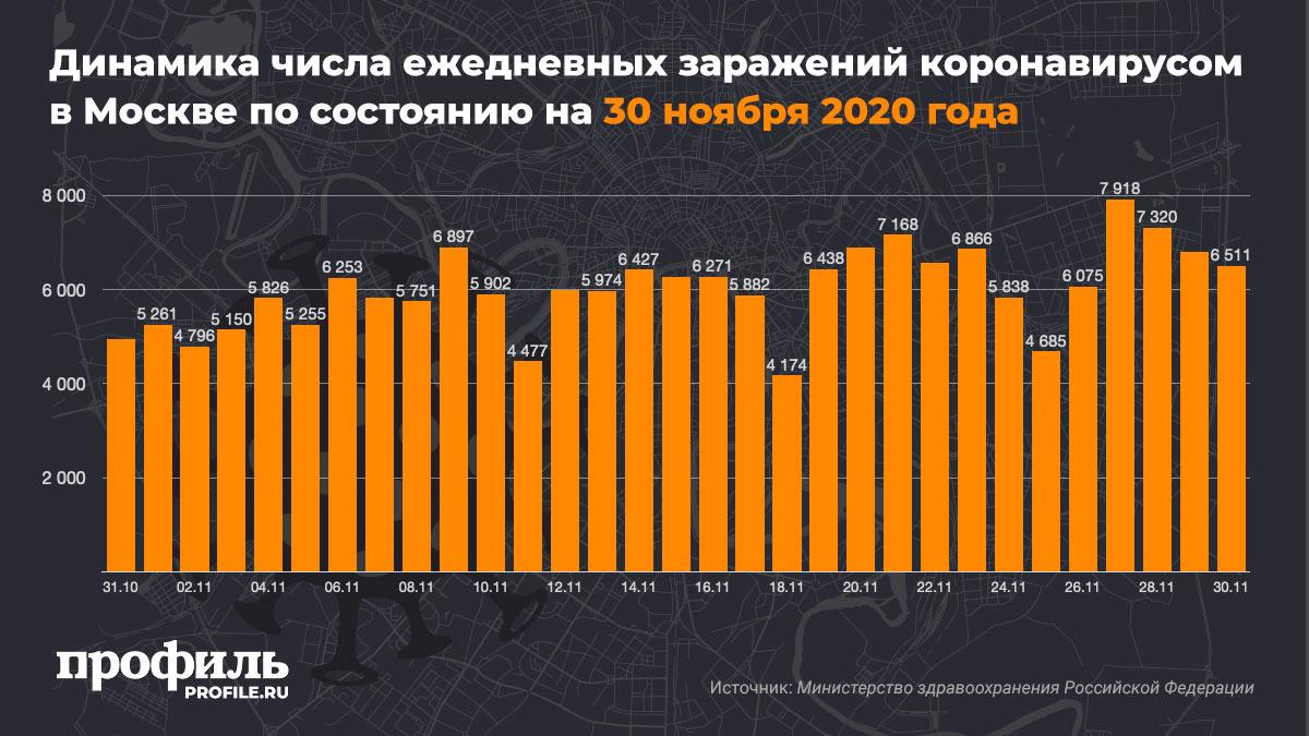 Динамика числа ежедневных заражений коронавирусом в Москве по состоянию на 30 ноября 2020 года