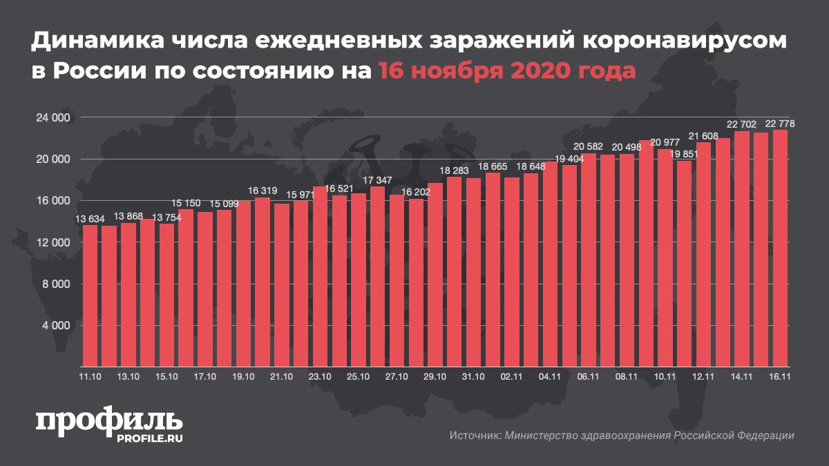 Динамика числа ежедневных заражений коронавирусом в России по состоянию на 16 ноября 2020 года