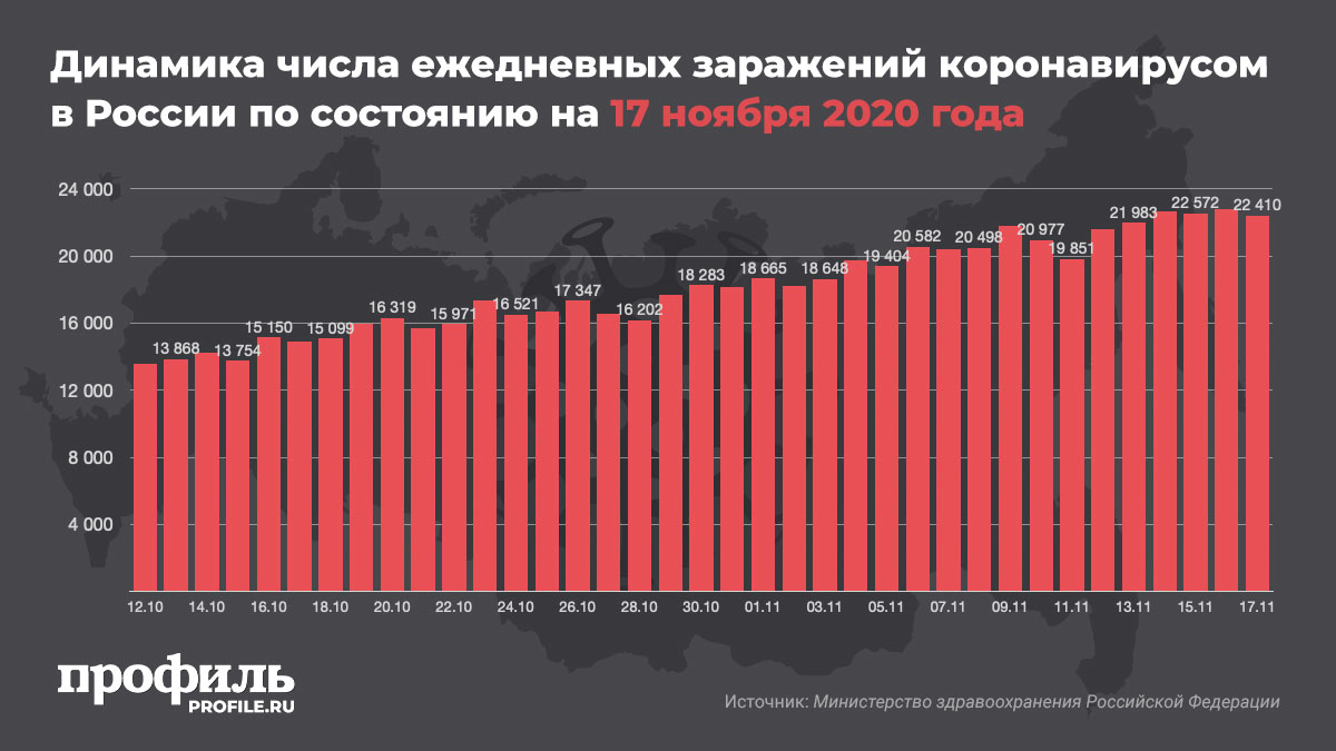 Динамика числа ежедневных заражений коронавирусом в России по состоянию на 17 ноября 2020 года