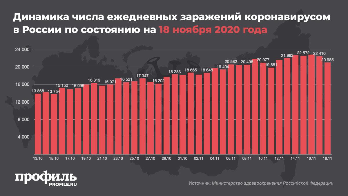 Динамика числа ежедневных заражений коронавирусом в России по состоянию на 18 ноября 2020 года