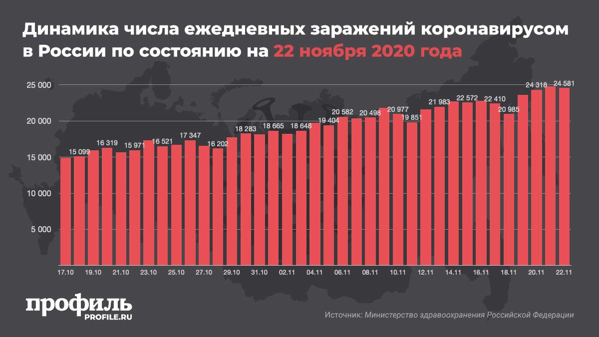 Динамика числа ежедневных заражений коронавирусом в России по состоянию на 22 ноября 2020 года