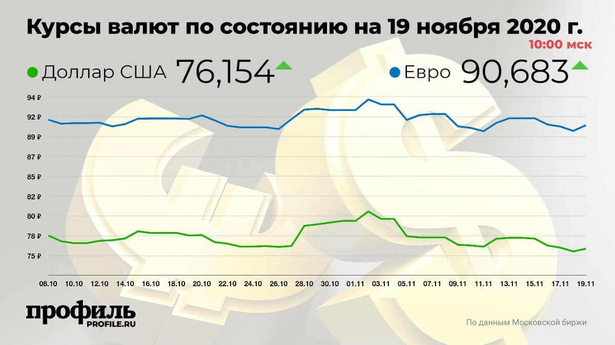 Курсы валют по состоянию на 19 ноября 2020 г. 10:00 мск