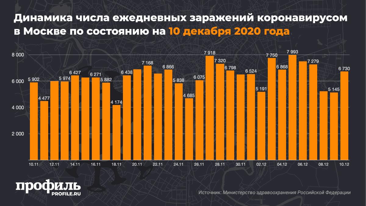 Динамика числа ежедневных заражений коронавирусом в Москве по состоянию на 10 декабря 2020 года
