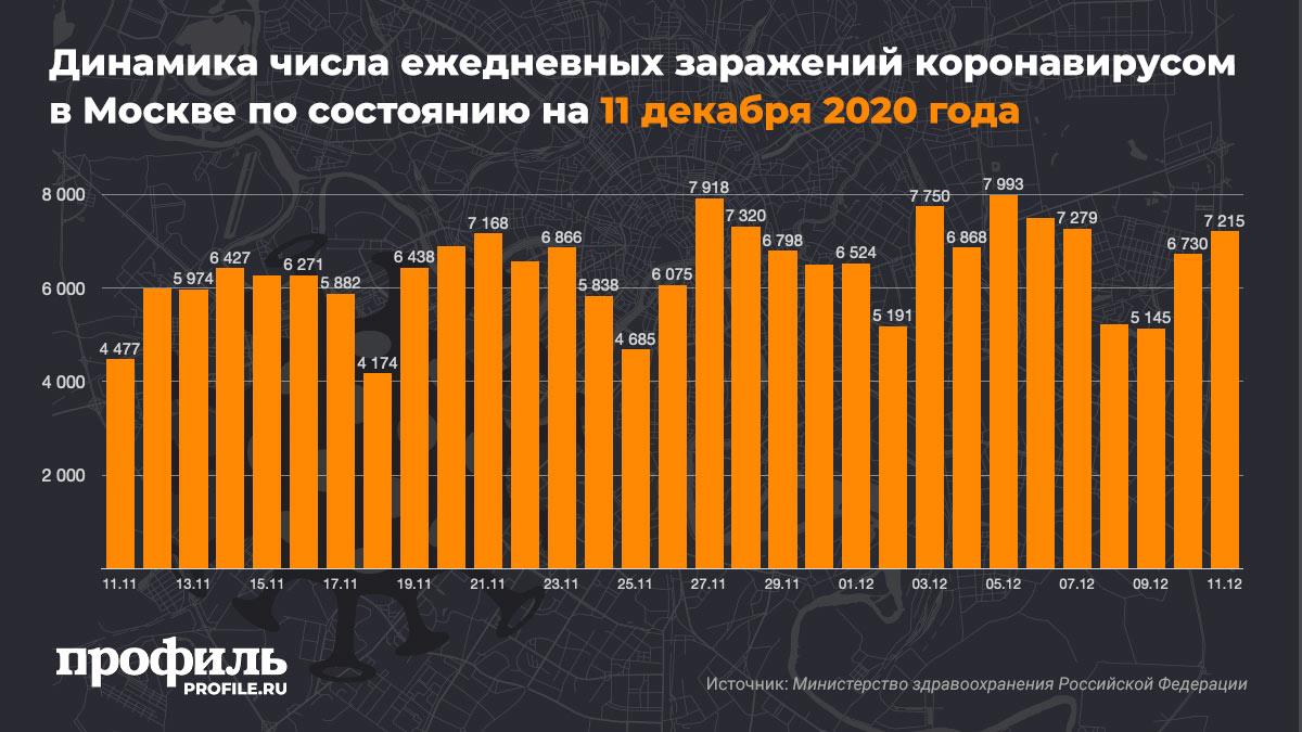 Динамика числа ежедневных заражений коронавирусом в Москве по состоянию на 11 декабря 2020 года