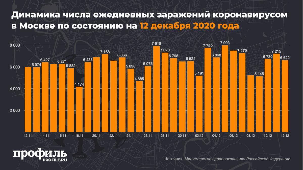 Динамика числа ежедневных заражений коронавирусом в Москве по состоянию на 12 декабря 2020 года