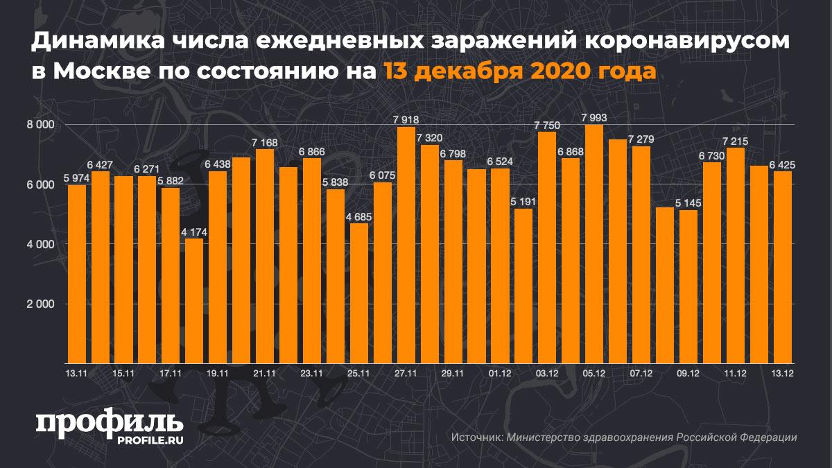 Динамика числа ежедневных заражений коронавирусом в Москве по состоянию на 13 декабря 2020 года