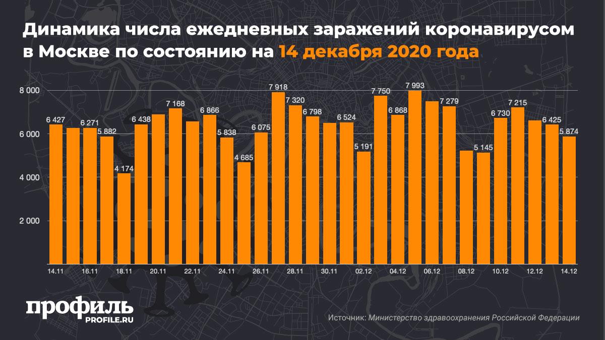 Динамика числа ежедневных заражений коронавирусом в Москве по состоянию на 14 декабря 2020 года