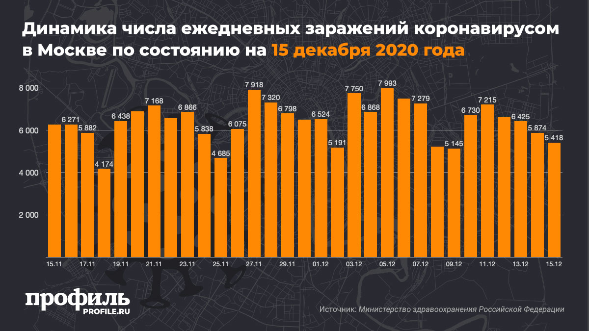 Динамика числа ежедневных заражений коронавирусом в Москве по состоянию на 15 декабря 2020 года