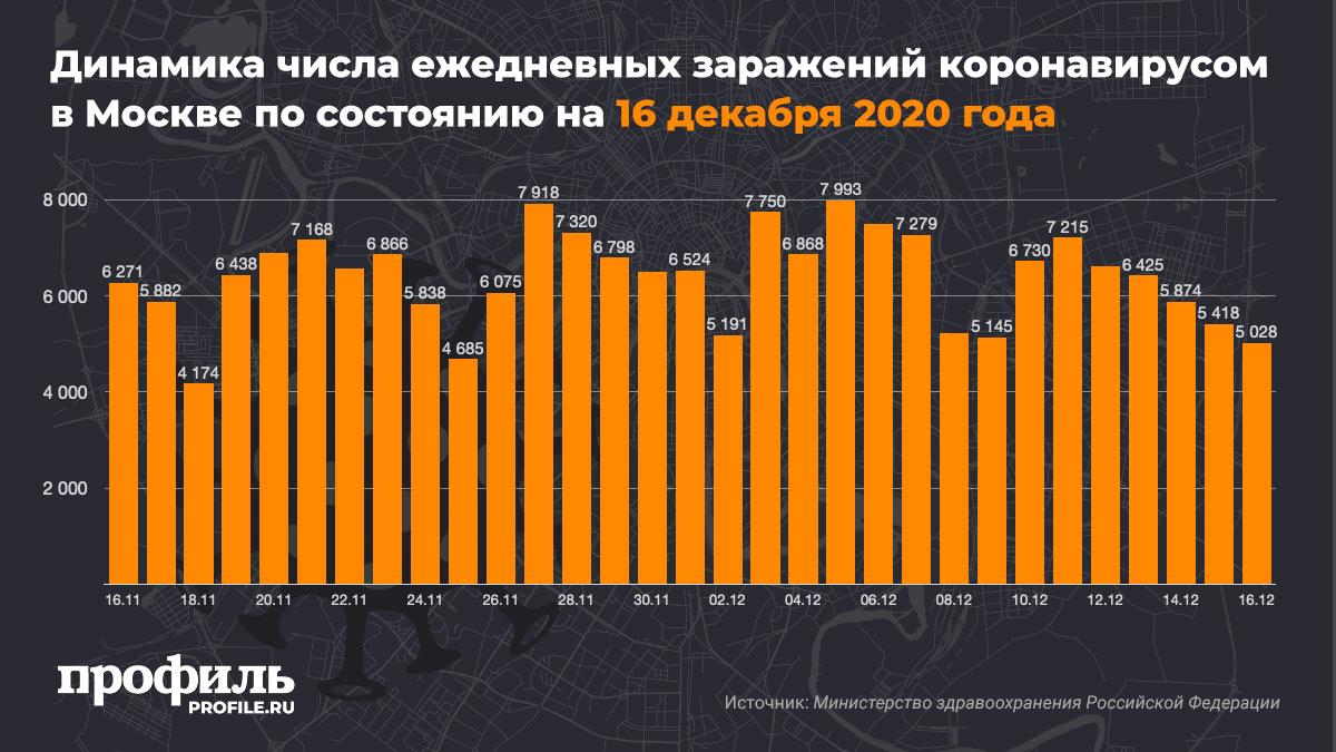 Динамика числа ежедневных заражений коронавирусом в Москве по состоянию на 16 декабря 2020 года