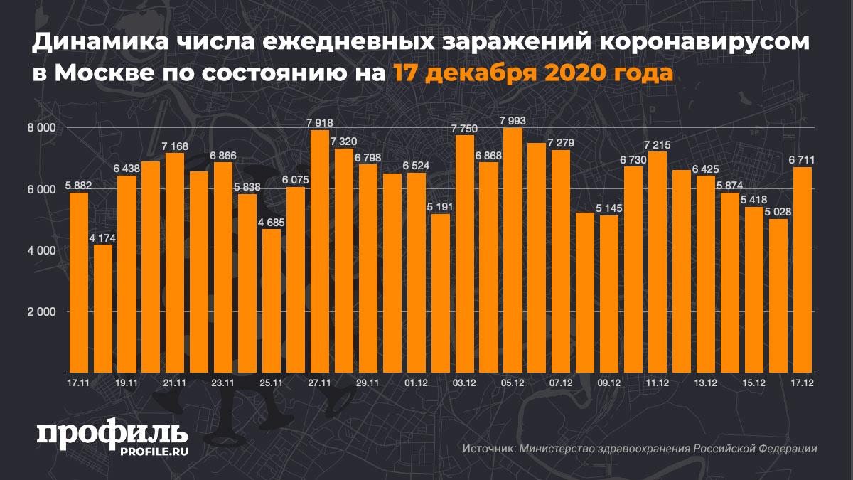 Динамика числа ежедневных заражений коронавирусом в Москве по состоянию на 17 декабря 2020 года