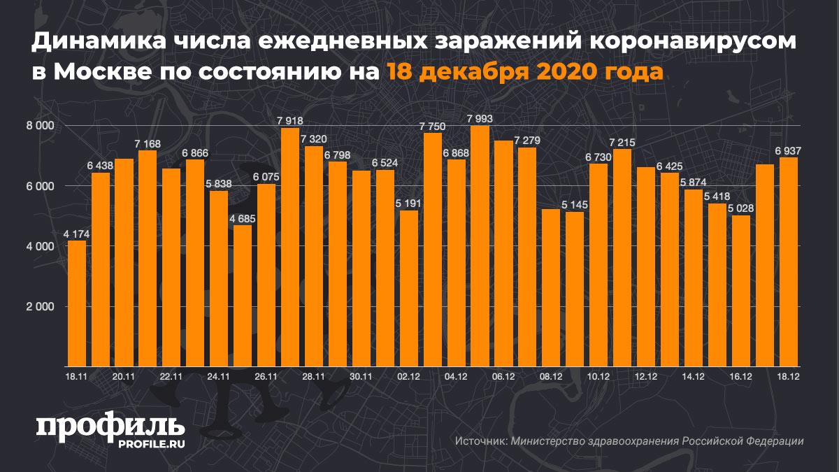 Динамика числа ежедневных заражений коронавирусом в Москве по состоянию на 18 декабря 2020 года
