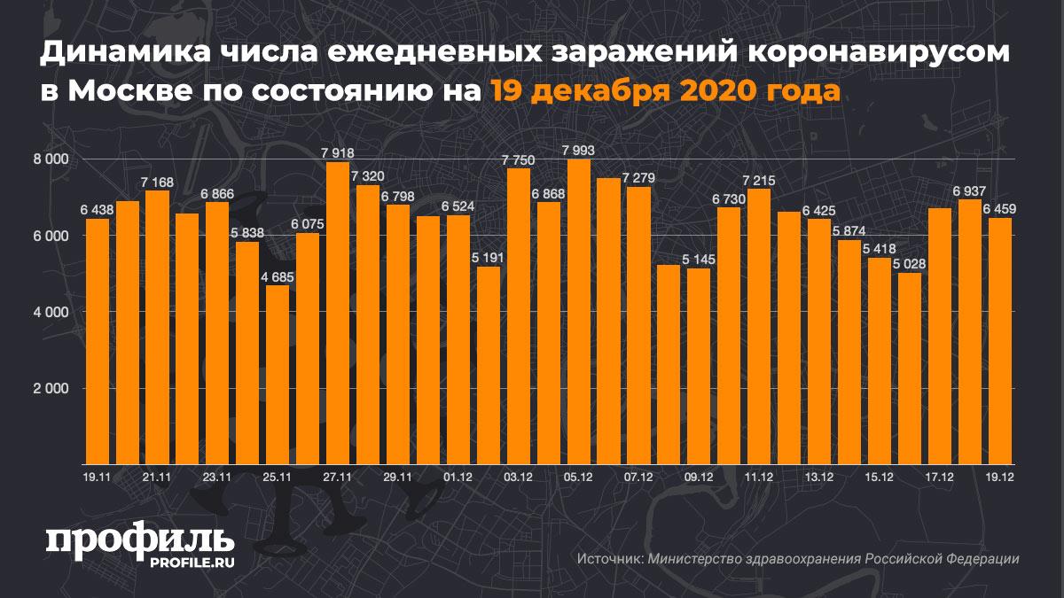 Динамика числа ежедневных заражений коронавирусом в Москве по состоянию на 19 декабря 2020 года