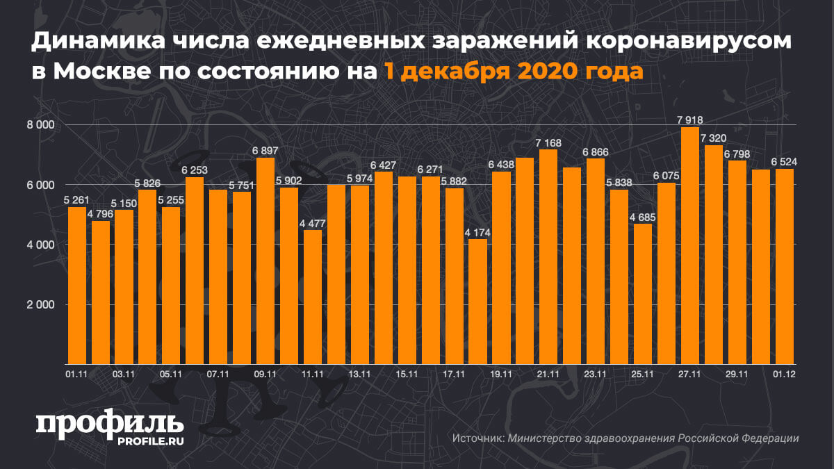 Динамика числа ежедневных заражений коронавирусом в Москве по состоянию на 1 декабря 2020 года