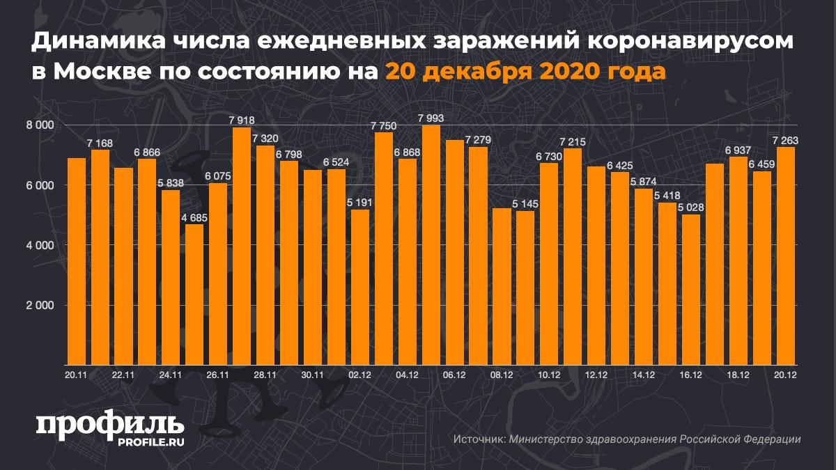 Динамика числа ежедневных заражений коронавирусом в Москве по состоянию на 20 декабря 2020 года